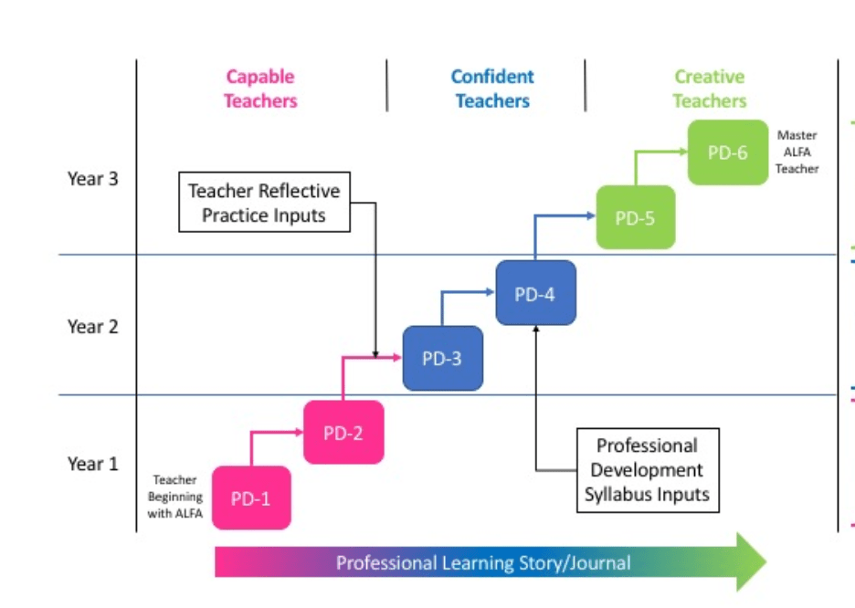 Preschool Teacher Professional Development Progress with Reflective Practice| ALFAandFriends