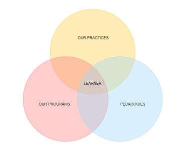 Teaching & Learning in the 21st Century Integrated Approach Activities | ALFAandFriends