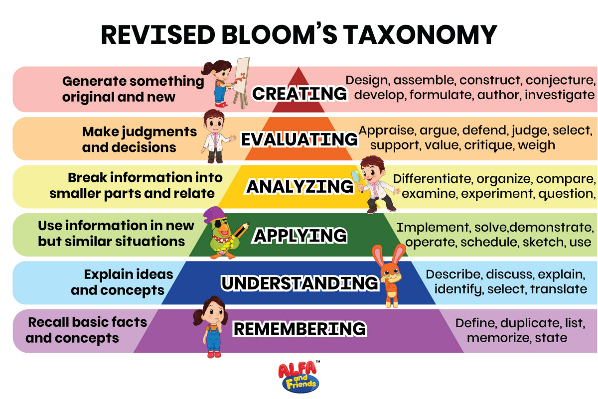Bloom's Revised Taxonomy | ALFAandFriends (3)